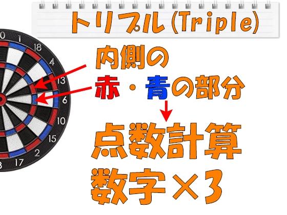 トリプル(Triple)の説明