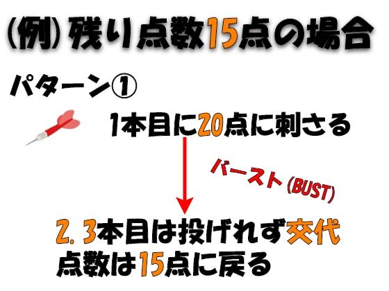 ダーツ01ルール(バースト・BUST)の説明