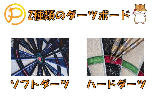2種類のダーツボード